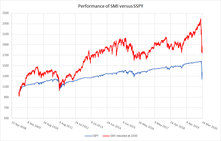 Graph 1: Performance of SMI v SSPY