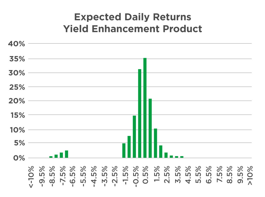 Distribution of daily returns of yield enhancement products