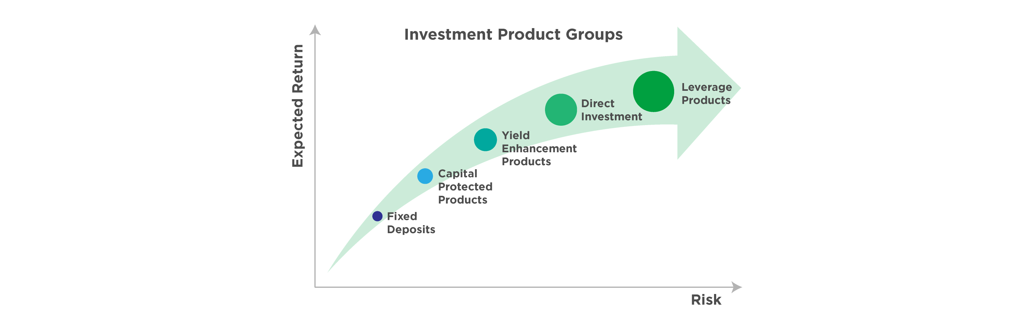 Investment risk and return starpoint investments llc