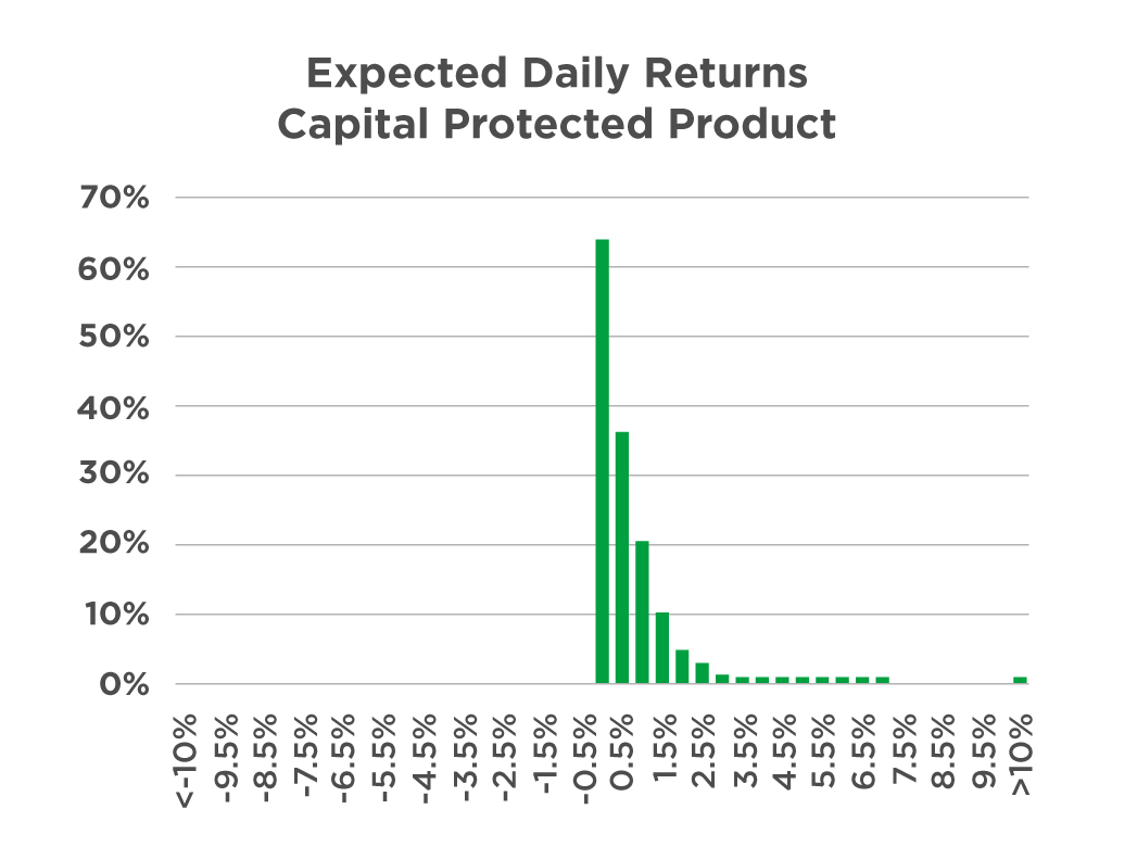 Distribution of daily returns of capital protected products