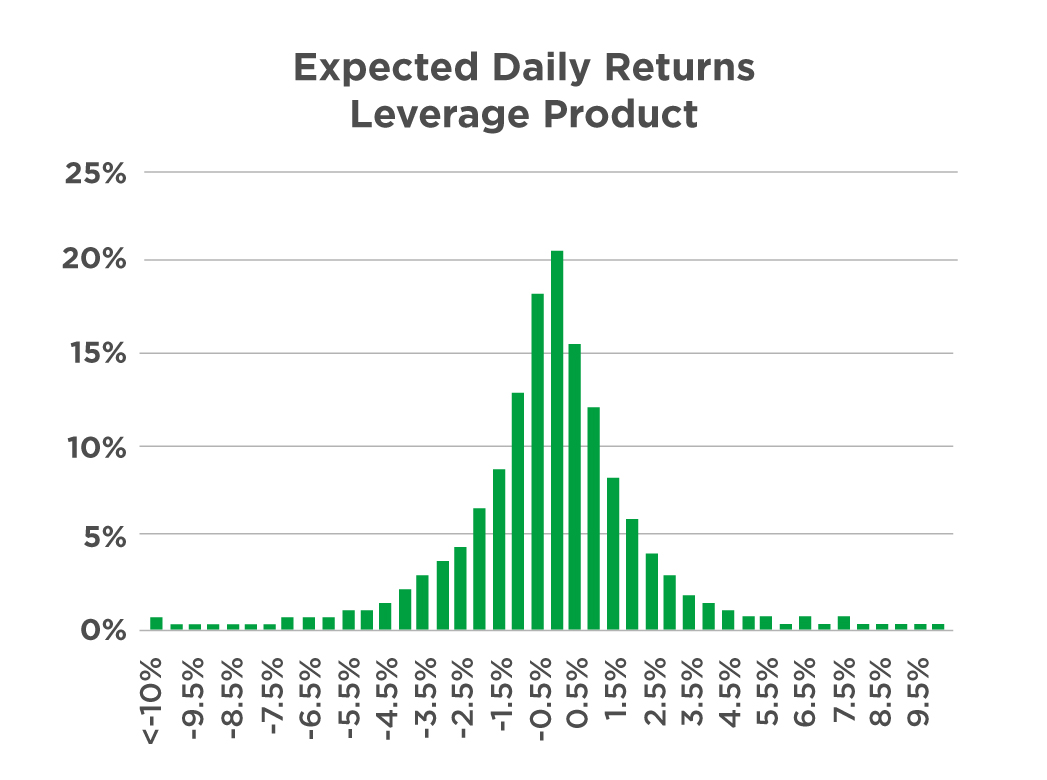 Distribution of daily returns of leverage products
